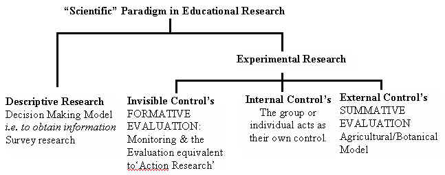 paradigm in research Analyzing paradigms used in education and schooling whose research is based on shared paradigms are committed to the same rules and standards for.
